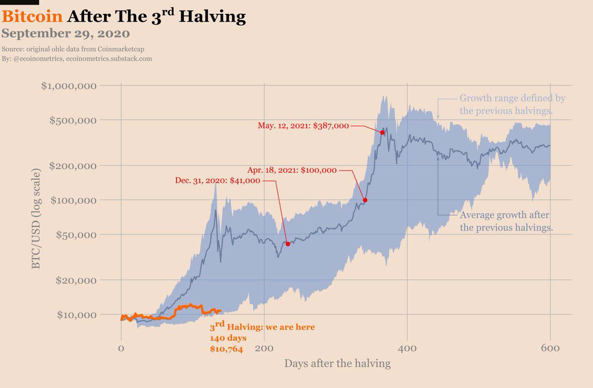 Bitcoin Preis Prognose 2020 und 2021