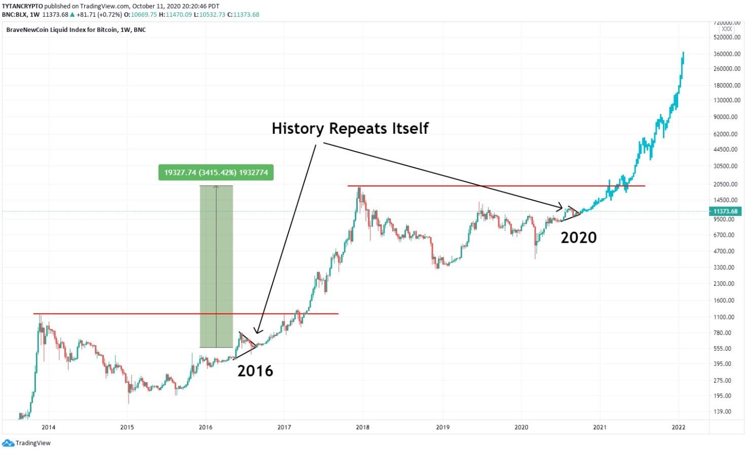 Bitcoin Bull Run 400k 2021 2022