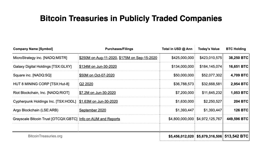 Firmen halten halbe Million Bitcoins
