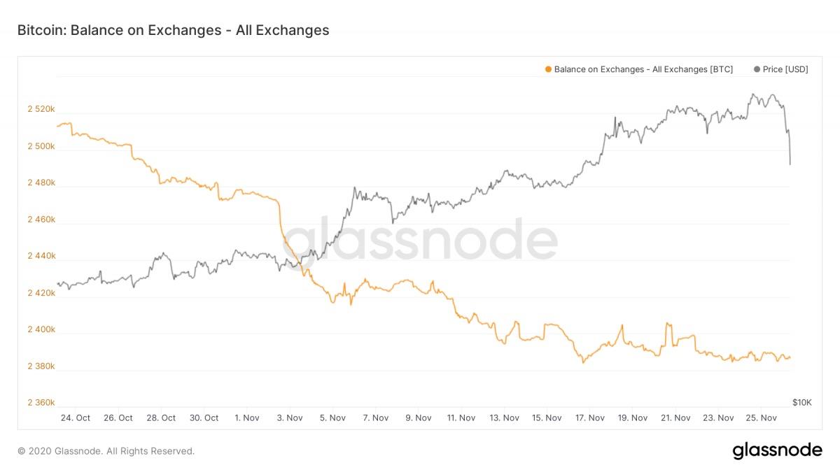 Auf Exchanges liegende Bitcoins