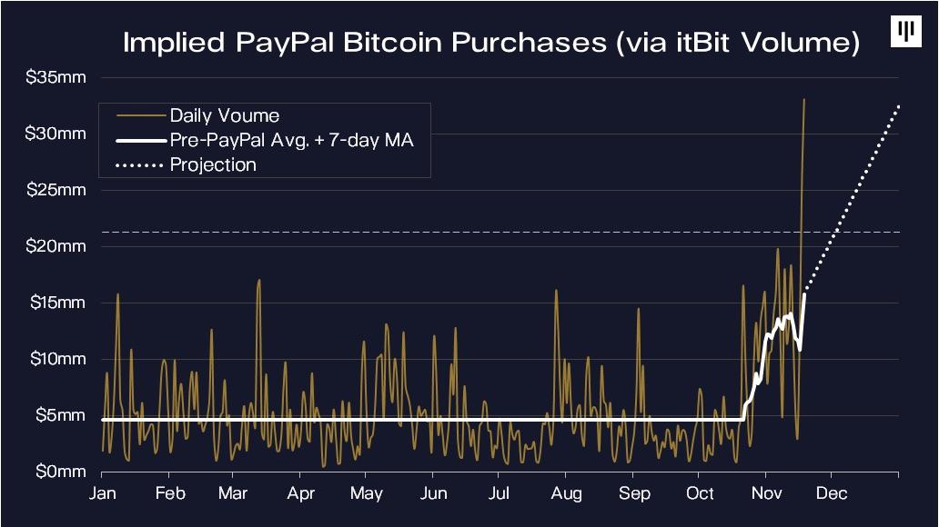 Paypal Kunden kaufen 70% aller neuen Bitcoins